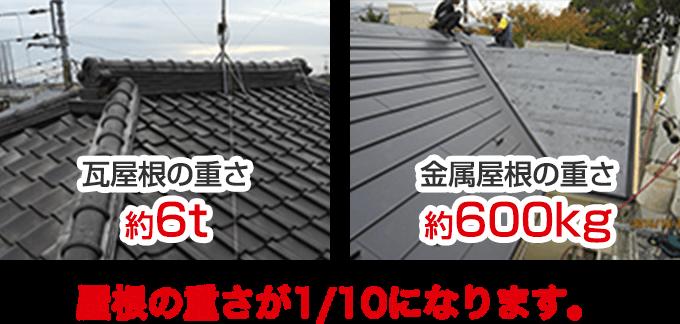 屋根の重さが1/10になります。